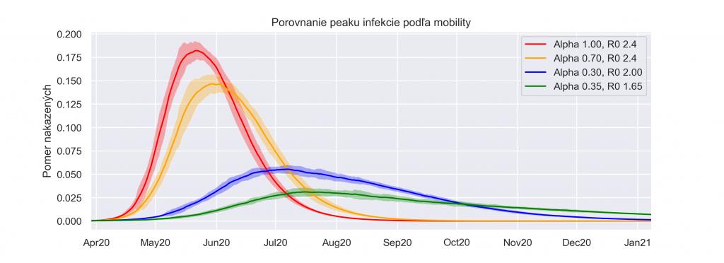 Porovnanie peaku infekcie podľa mobility