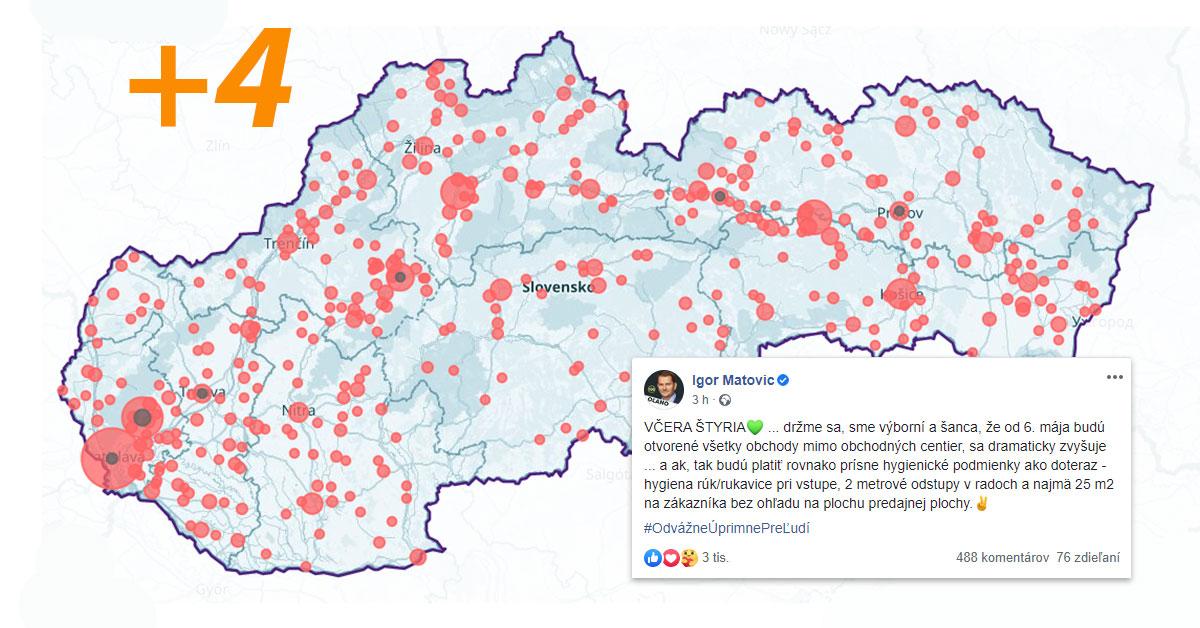 Slovensko sa drží už týždeň